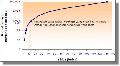 LQ - Tingkat Radiasi2